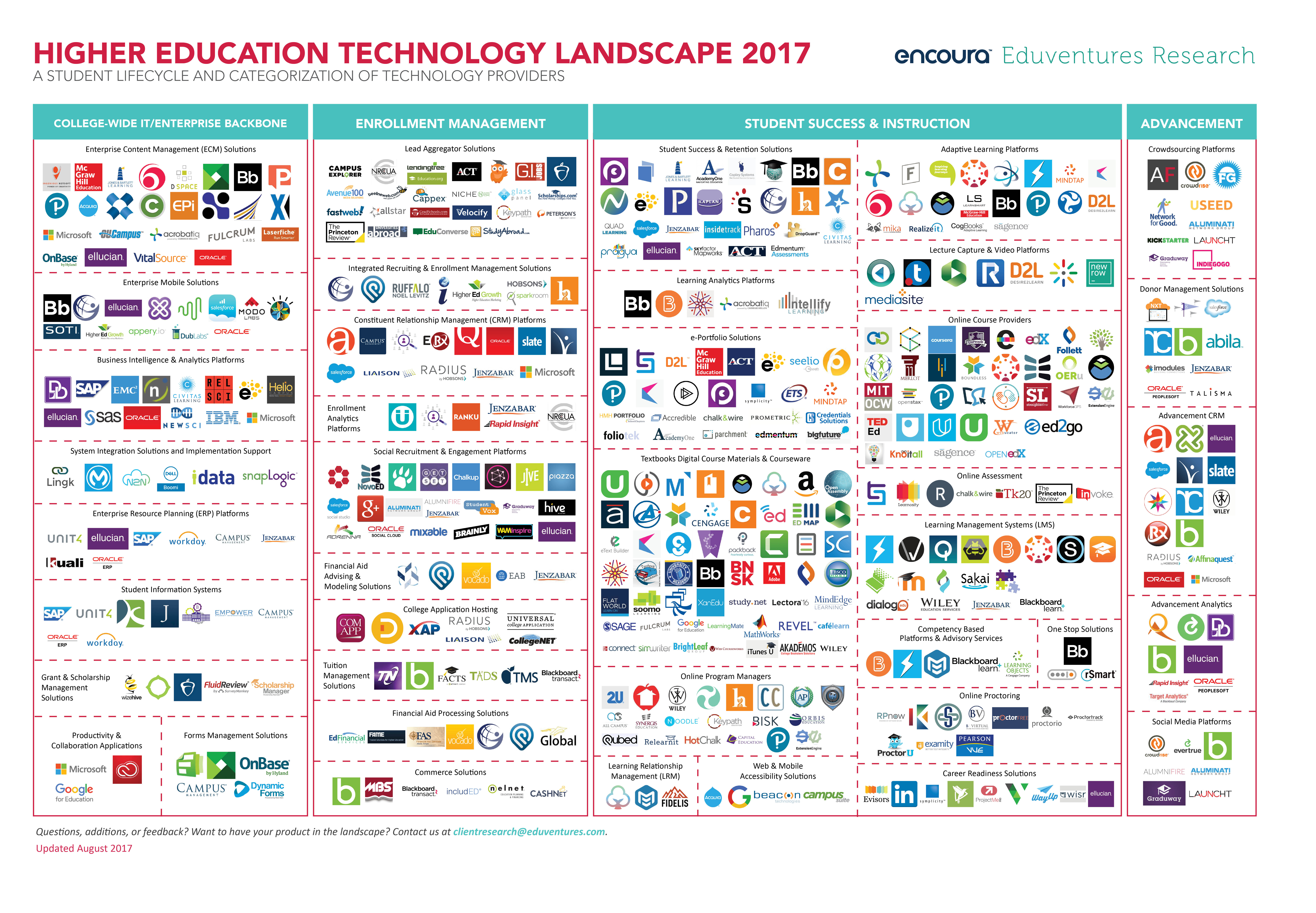Eduventures Higher Ed Tech Landscape 2017 sample