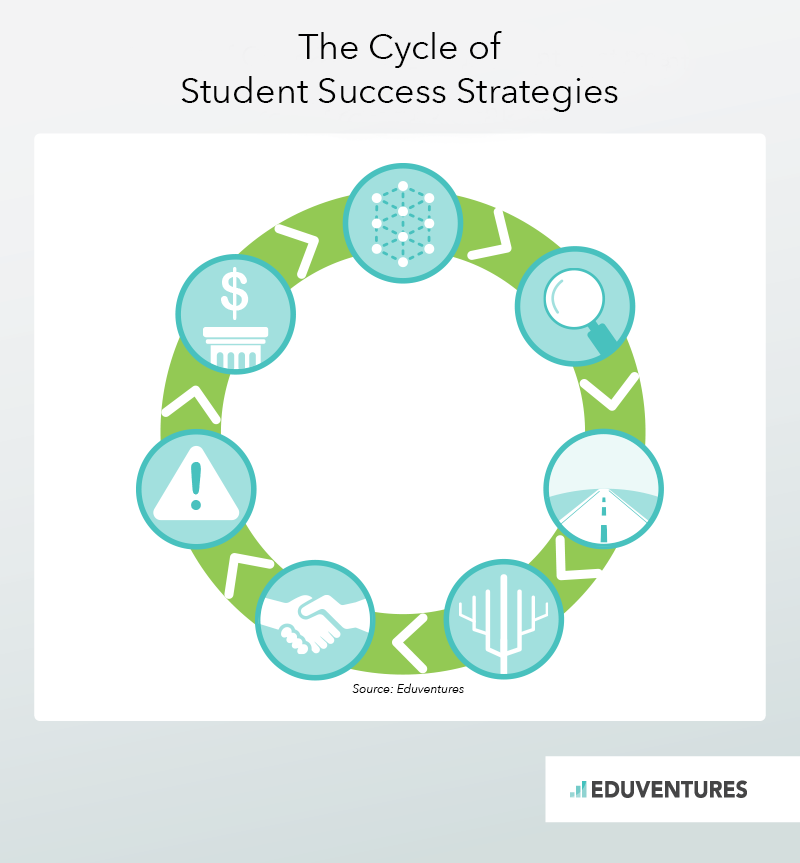 The Cycle of Student Success Strategies