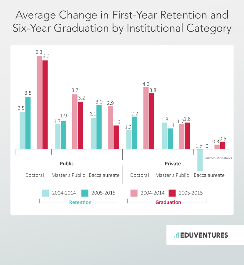 Average Change in First-Year Retention and Six Year Graduation by Institutional Category