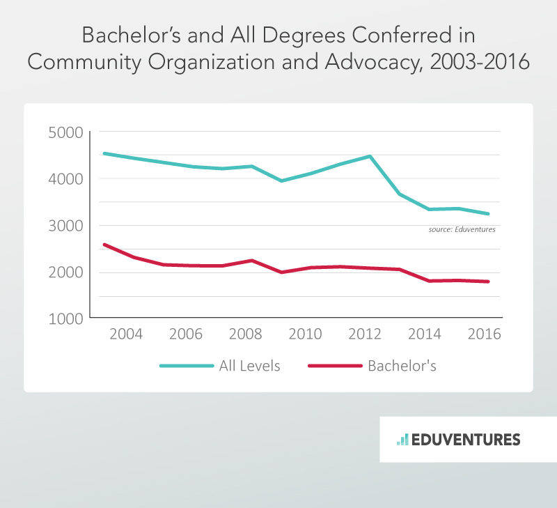 Bachelor's and All Degrees Conferred in Community Organization and Advocacy, 2003-2016