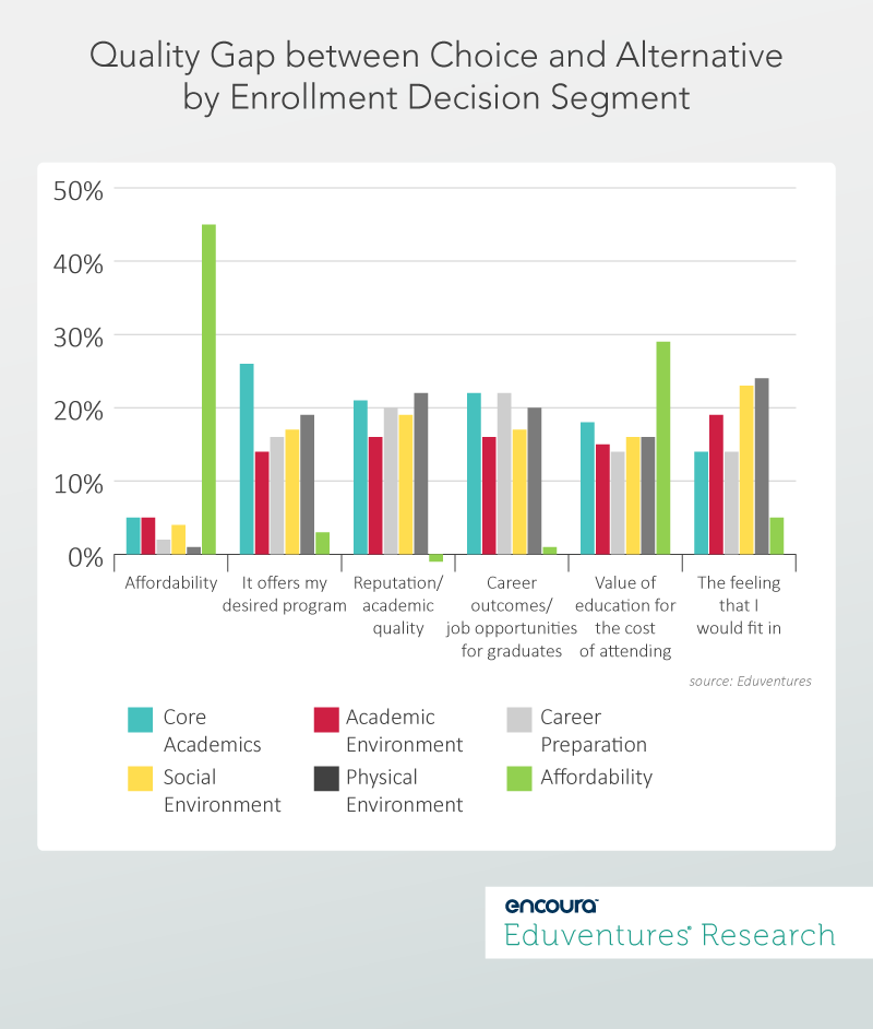 Quality Gap between Choice and Alternative by Enrollment Decision Segment
