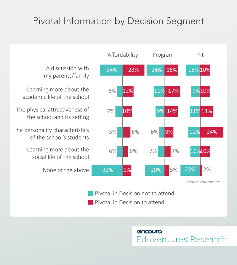Pivotal Information by Decision Segment