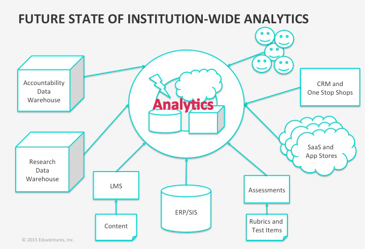 A New Frontier for Learning Analytics