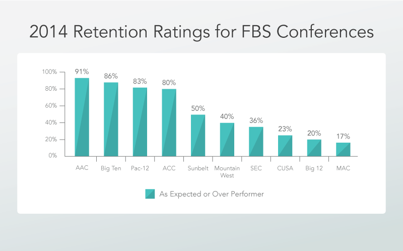 2014 Retention Ratings for FBS Conferences