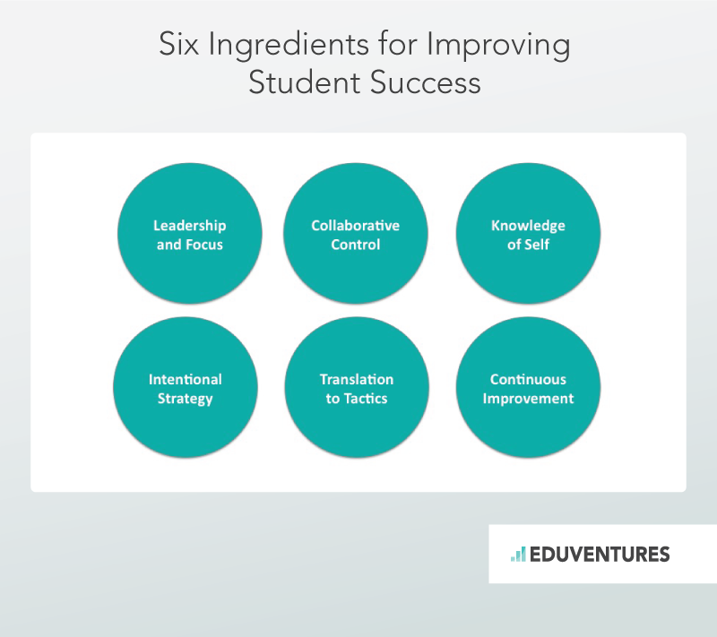 Six Ingredients for Improving Student Success