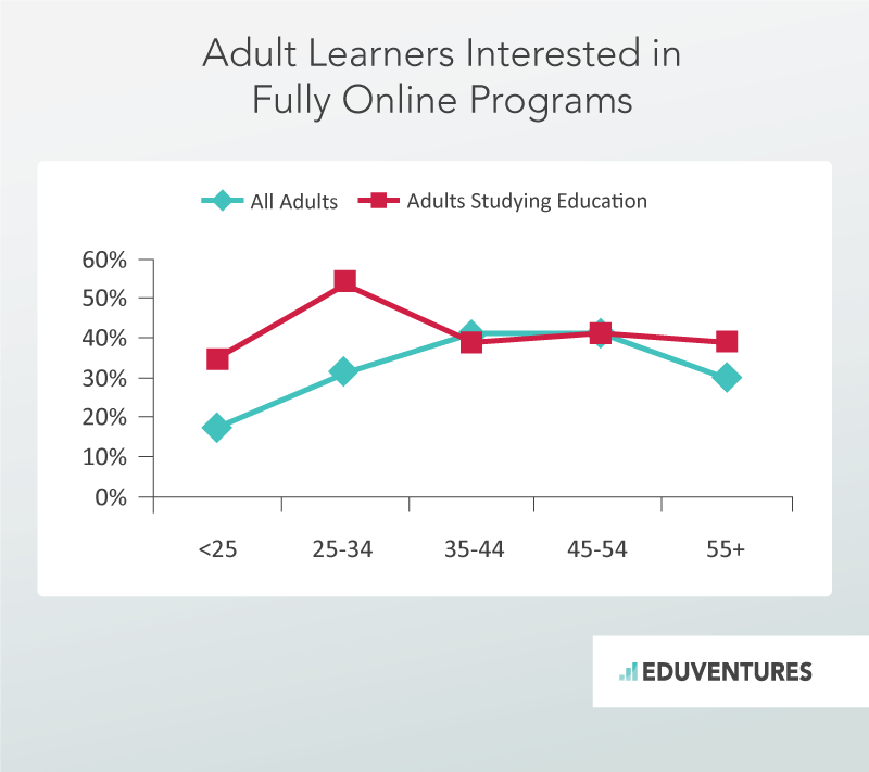Adult Learners Intersted in Fully Online Programs