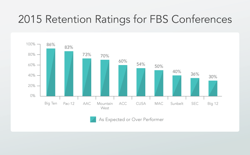 2015 Retnetion Ratings for FBS Conferences