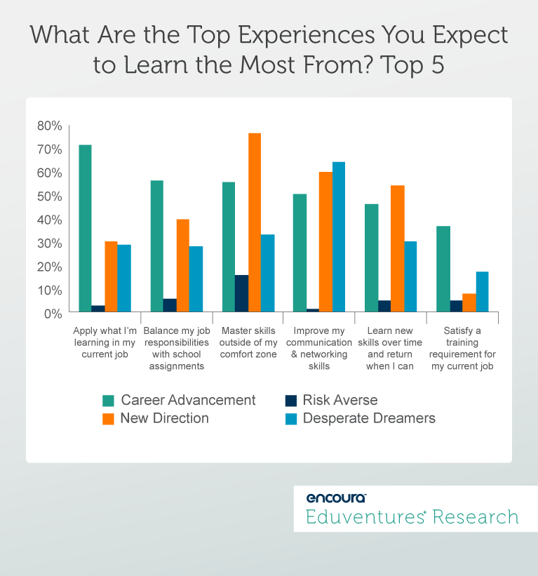What Are the Top Experiences You Expect to Learn the Most From? Top 5