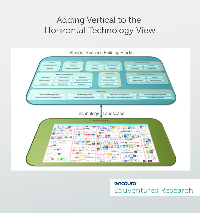 Adding Vertical to the Horizontal Technology View