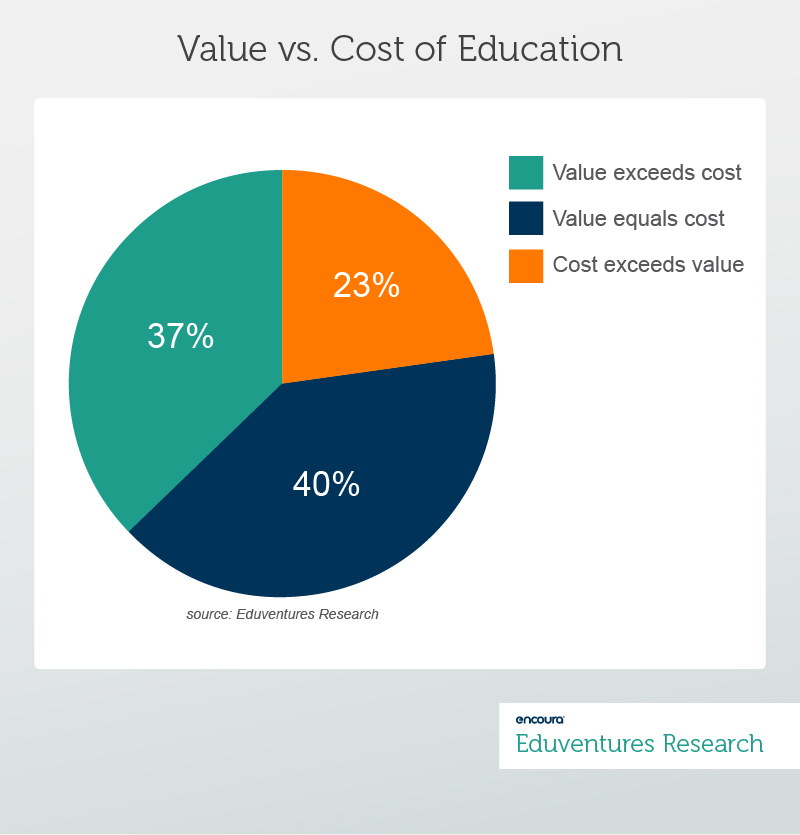 Value vs. Cost of Education