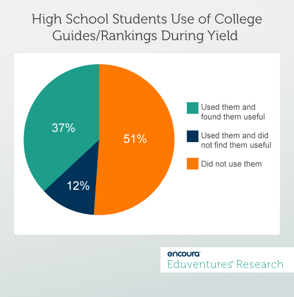 High School Students Use of CollegeGuides/Rankings During Yield