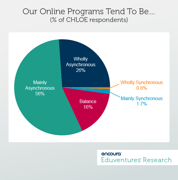 Our Online Programs Tend To Be… (% of CHLOE respondents)