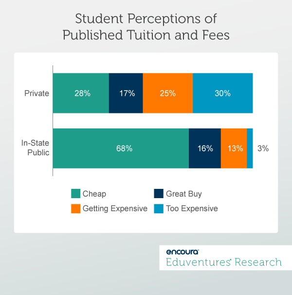 Student Perceptions of Published Tuition and Fees