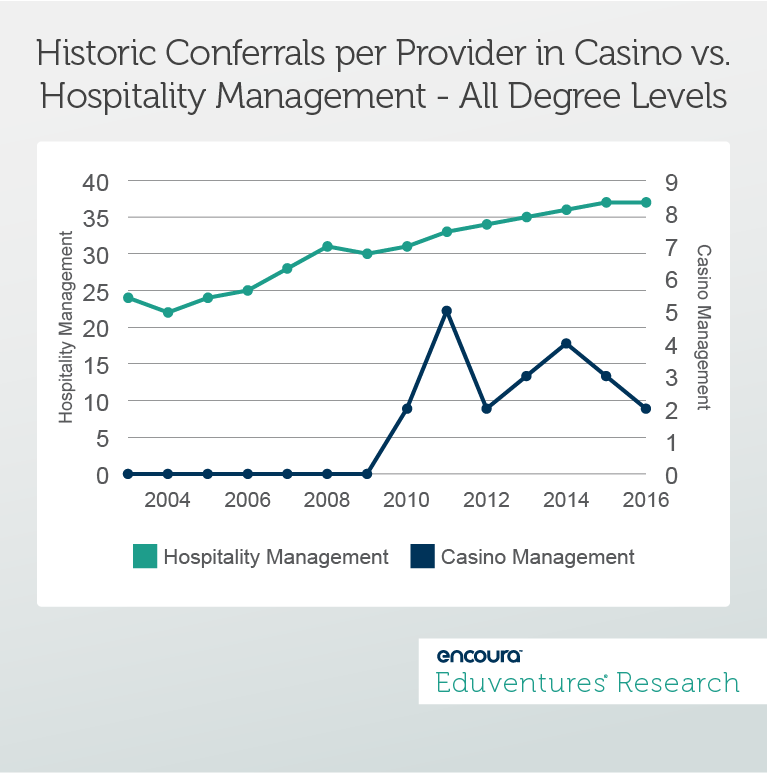 Historic Conferrals per Provider in Casino vs. Hospitality Management - All Degree Levels