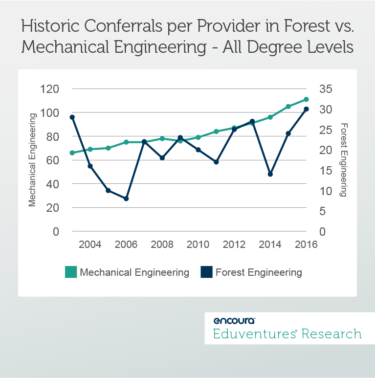 Historic Conferrals per Provider in Forest vs. Mechanical Engineering - All Degree Levels