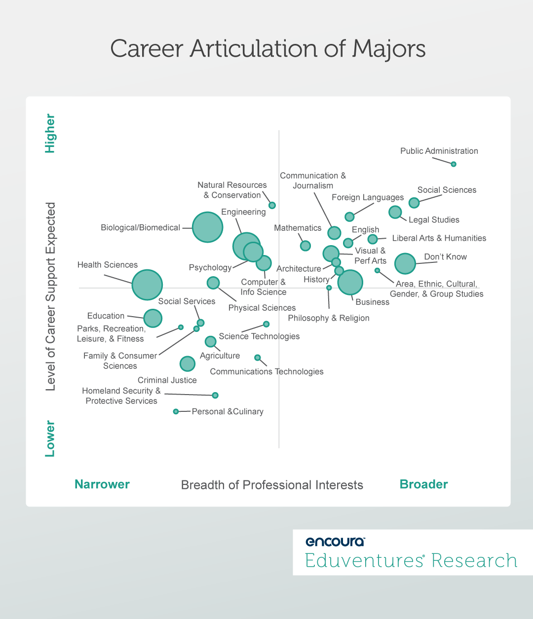 Career Articulation of Majors