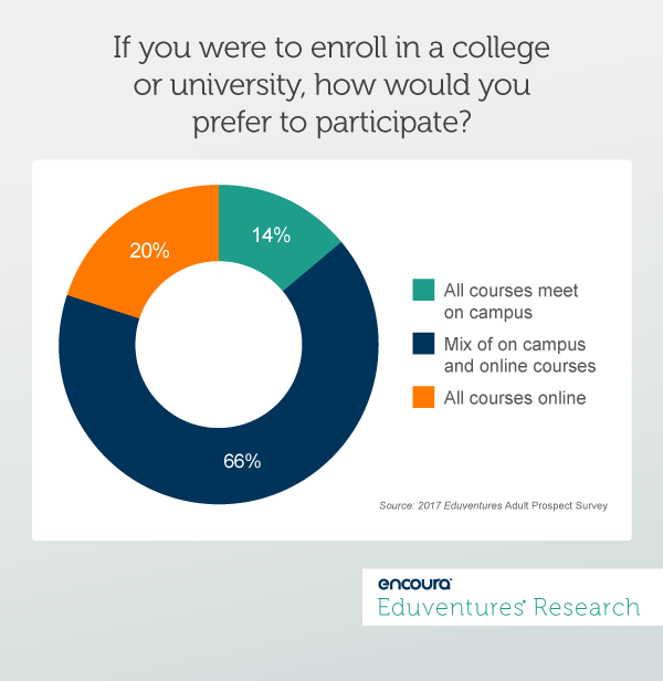 If you were to enroll in a collegeor university, how would youprefer to participate?