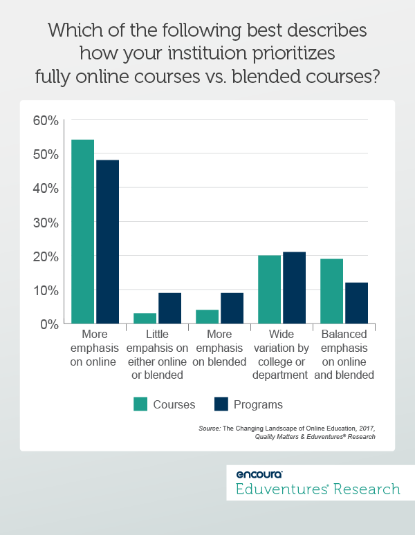 Which of the following best describes how your instituion prioritizes fully online courses vs. blended courses?