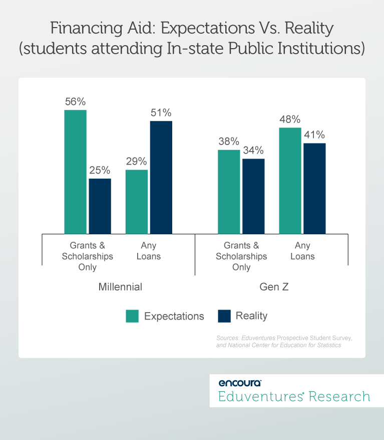 Financing Aid: Expectations Vs. Reality (students attending In-state Public Institutions)