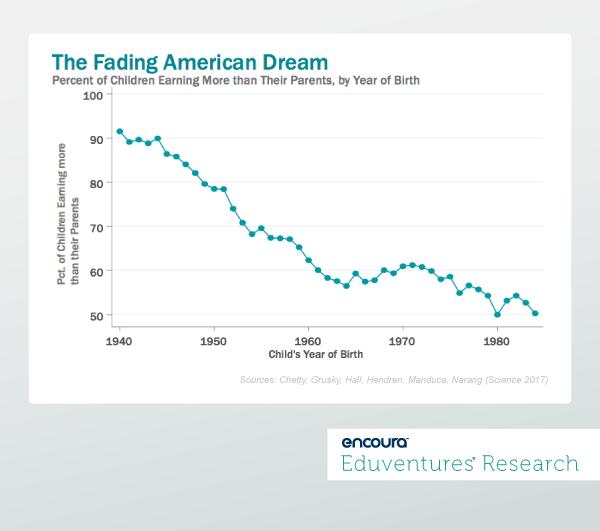 The Fading American Dream