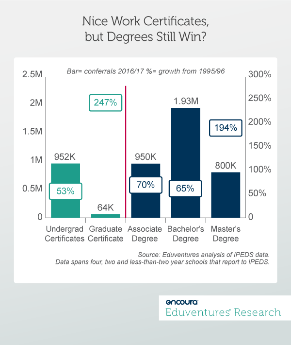 Nice Work Certificates,but Degrees Still Win?