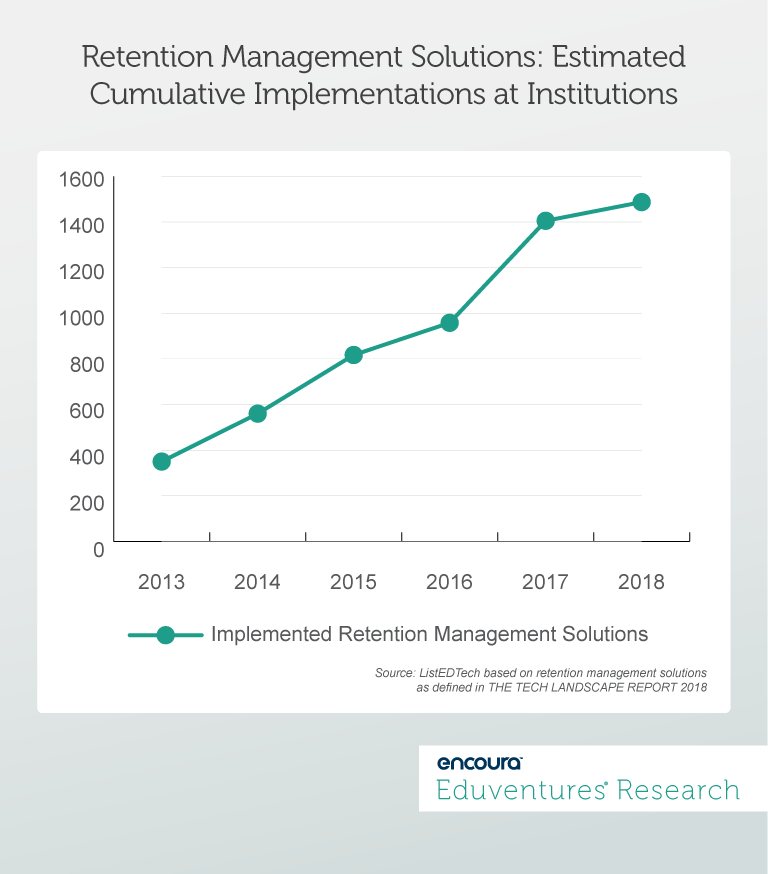 Retention Management Solutions: Estimated Cumulative Implementations at Institutions