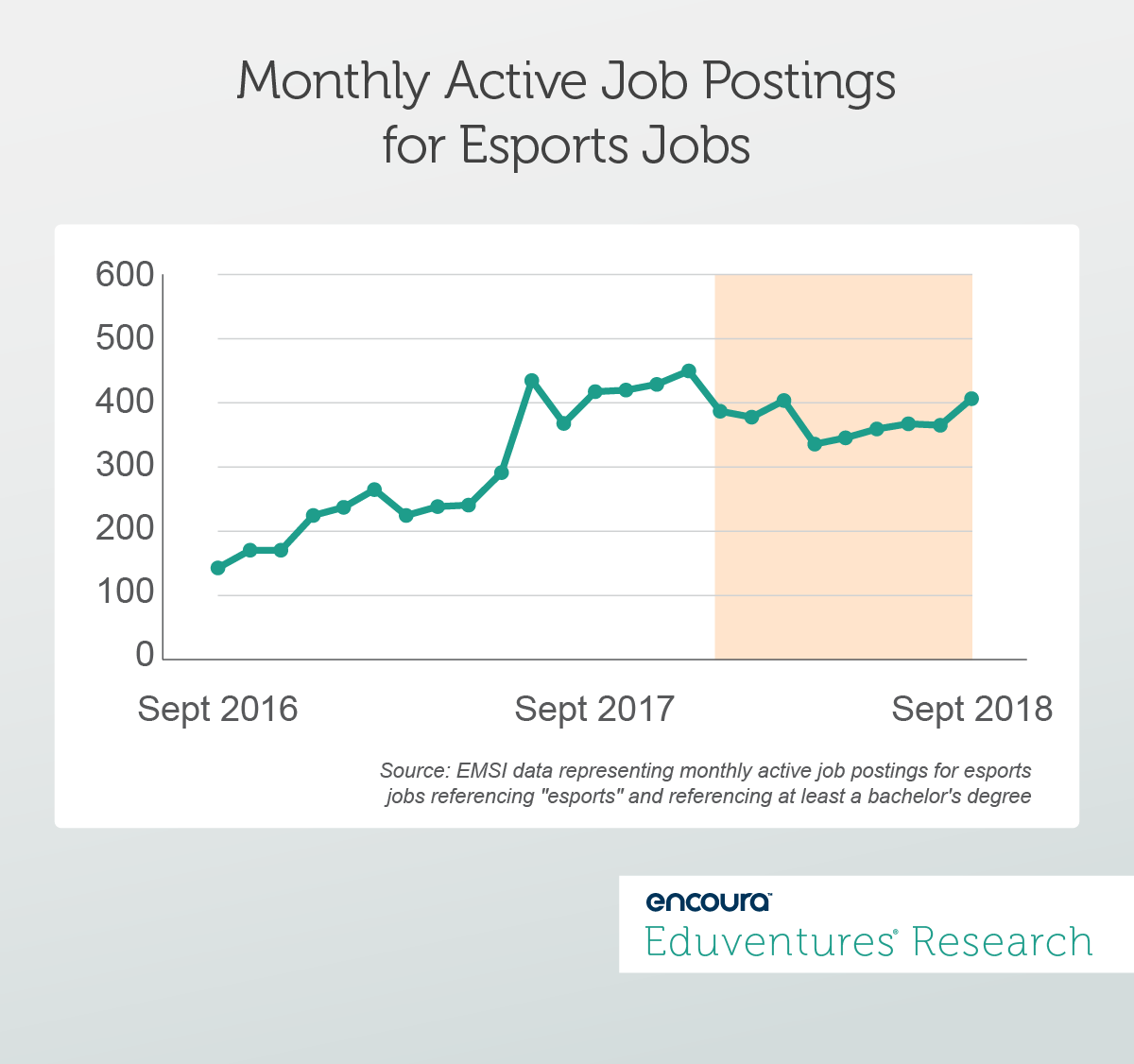 Monthly Active Job Postings for Esports Jobs