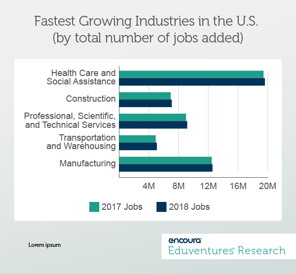 Fastest Growing Industries in the U.S. (by total number of jobs added)