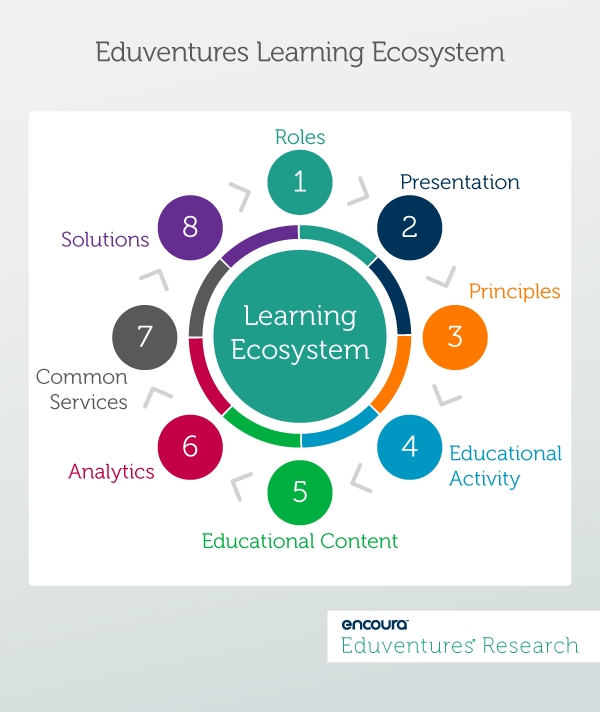 Eduventures Learning Ecosystem - 2019 Technology Landscape