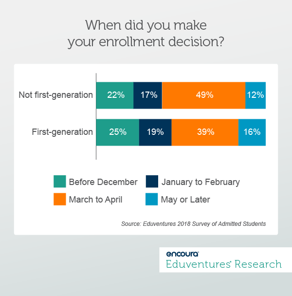 When did you make your enrollment decision?