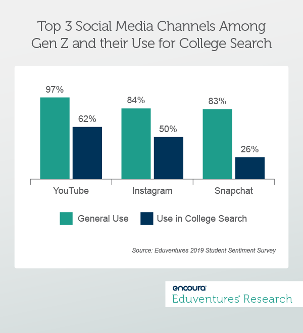 Top 3 Social Media Channels Among Gen Z and their Use for College Search