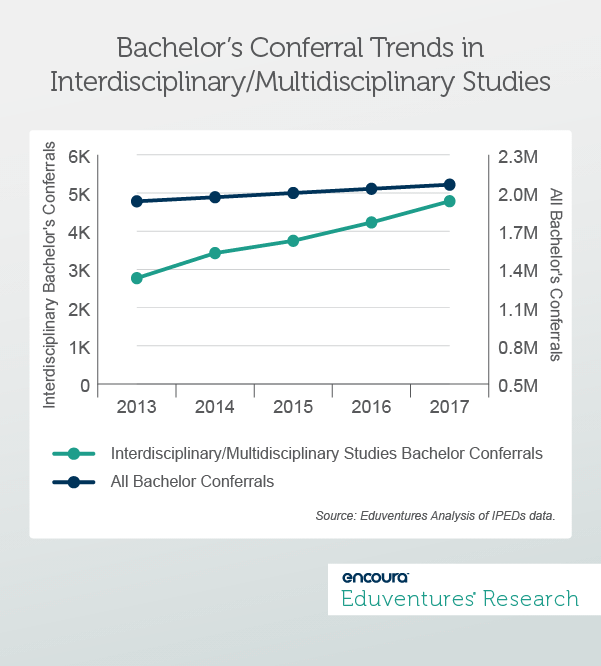 Refocusing on the Schools of Arts and Sciences: Bachelor's Conferral Trends in Interdisciplinary-Multidisciplinary Studies