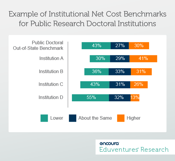 Net Cost of Choice Institution Compared to Alternate - Eduventures Wake-Up Call