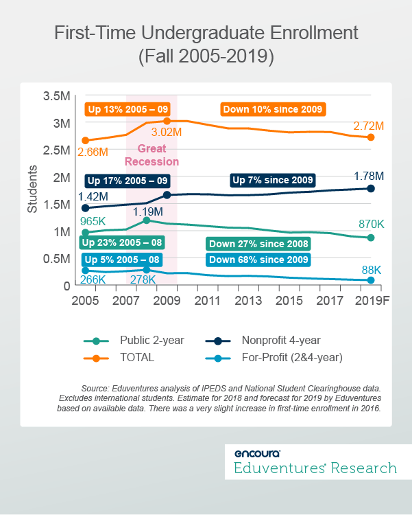 First-Time Undergraduate Enrollment (Fall 2005-2019) - Eduventures Research Wake-Up Call