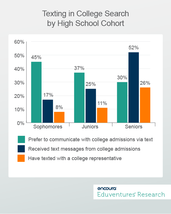 Texting in College Search by High School Cohort