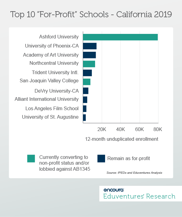 "California Dreamin'? New Regulations for OPMs and For-Profit Schools - Top 10 ""For-Profit"" Schools - California 2019 - Eduventures Research Wake-Up Call"