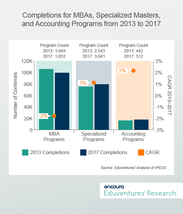 Completions for MBAs, Specialized Masters, and Accounting Programs from 2013 to 2017