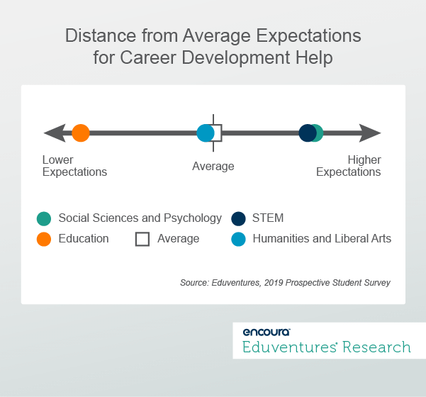 Distance from Average Expectations for Career Development Help