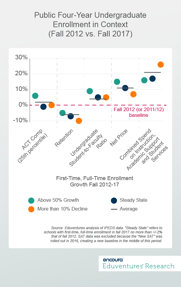 Public Four-Year Undergraduate Enrollment in Context (Fall 2012 vs. Fall 2017)