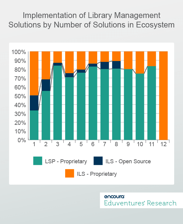 Implementation of Library Management Solutions by Number of Solutions in Ecosystem