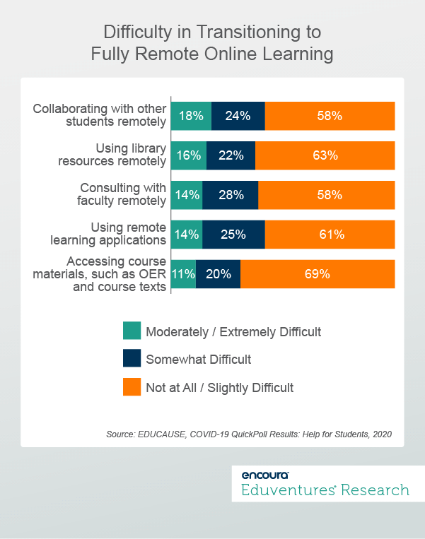 Educause Quick Poll (2020) - Difficulty in Transitioning to Fully Remote Online Learning