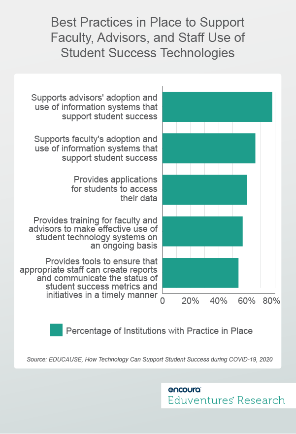 Educause Survey Data (2019) - Best Practices in Place to Support Faculty, Advisors, and Staff Use of Student Success Technologies