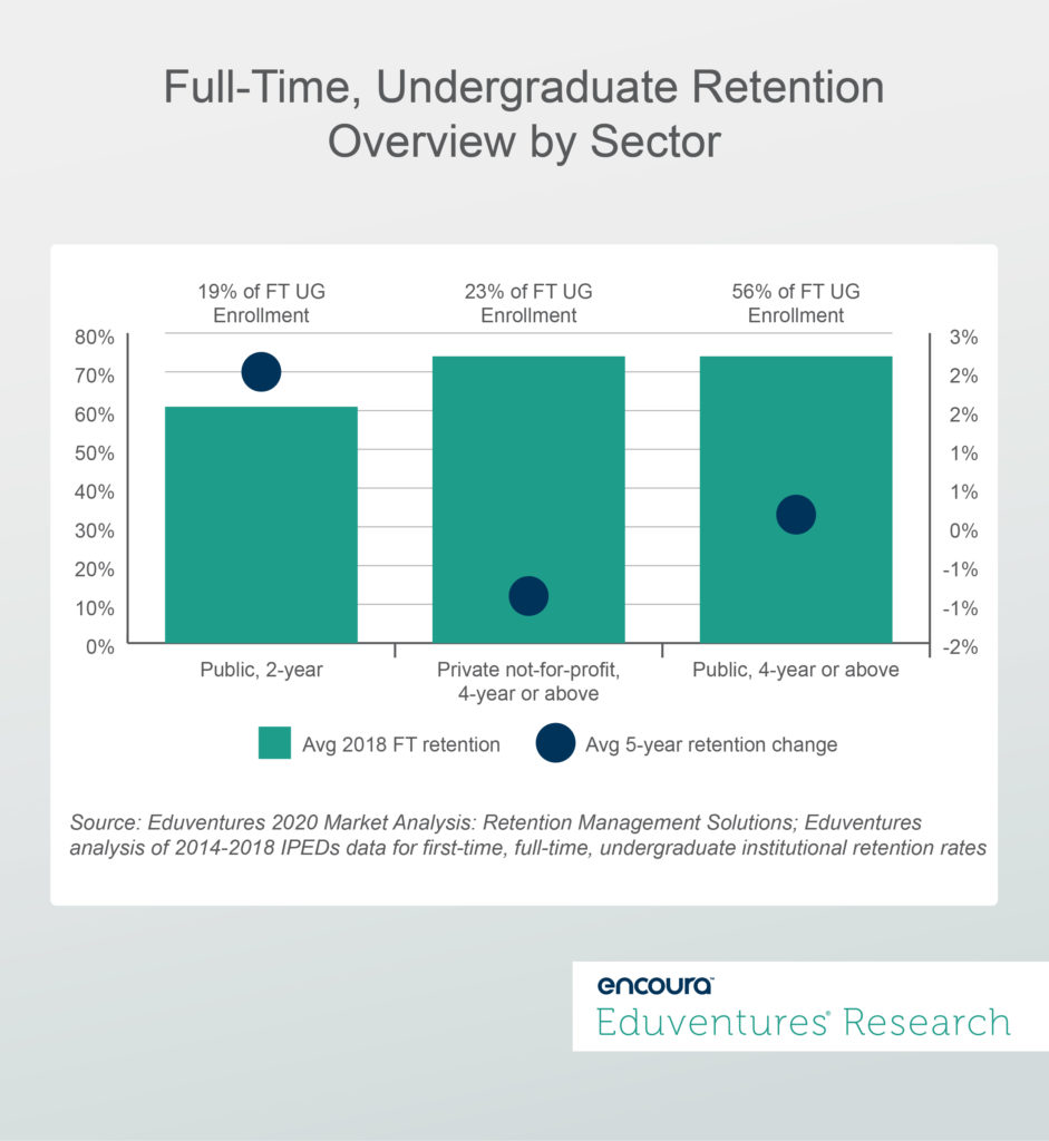 Full-Time, Undergraduate Retention Overview by Sector