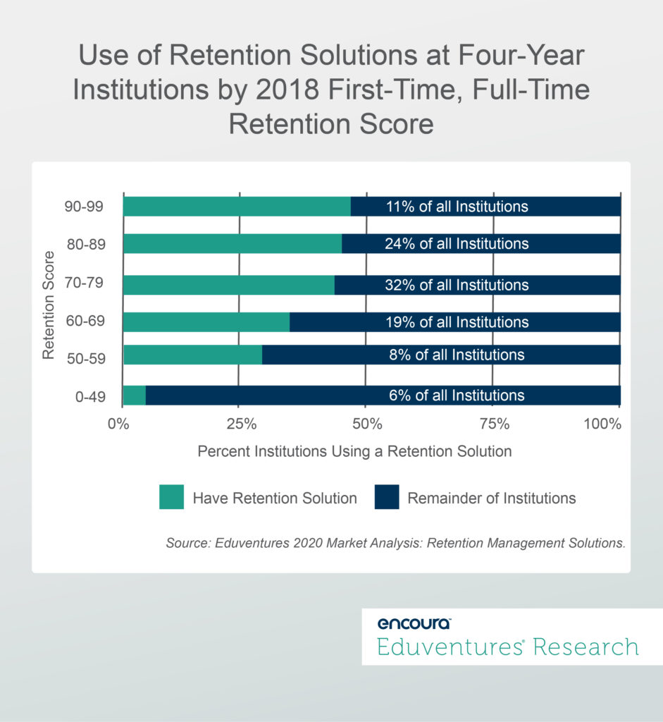 Use of Retention Solutions at Four Year Institutions by 2018 First-Time, Full-Time Retention Score