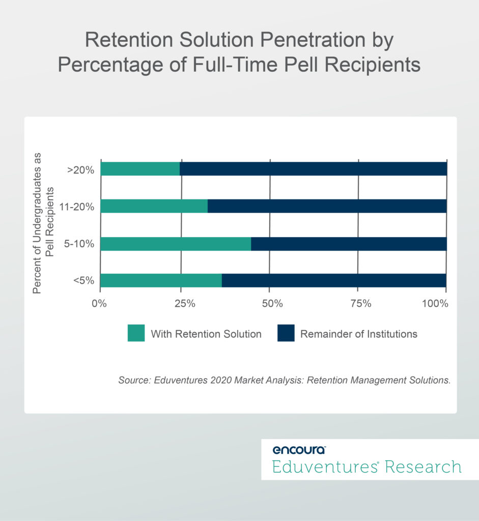 Retention Solution Penetration by Percentage of Full-Time Pet Recipients