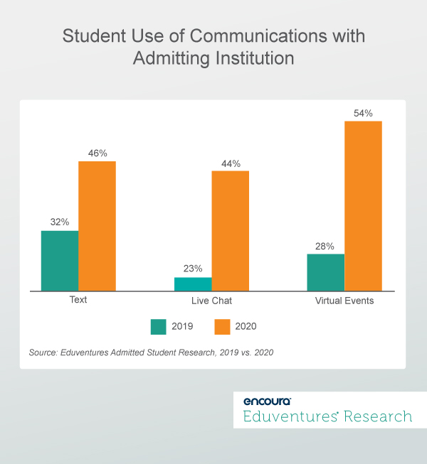 Student Use of Communications with Admitting Institution