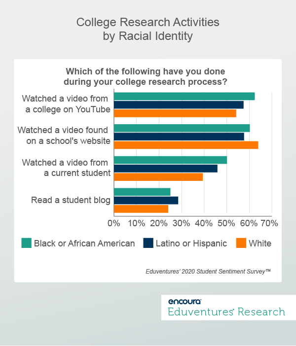 College Research Activities by Racial Identity