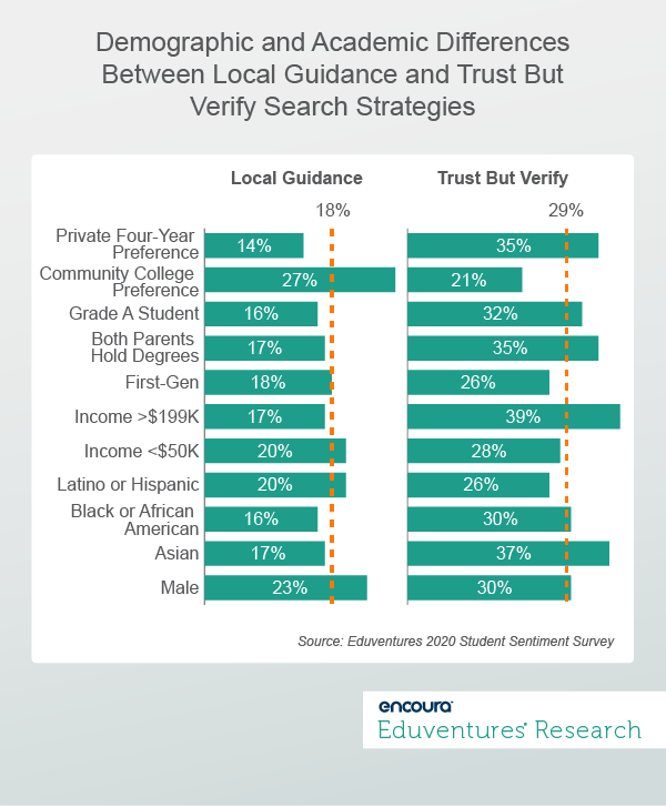 Demographic and Academic Differences between Local Guidance and Trust but Verify Search Strategies