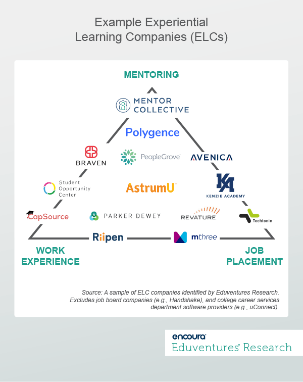 Example Experiential Learning Companies (ELCs)