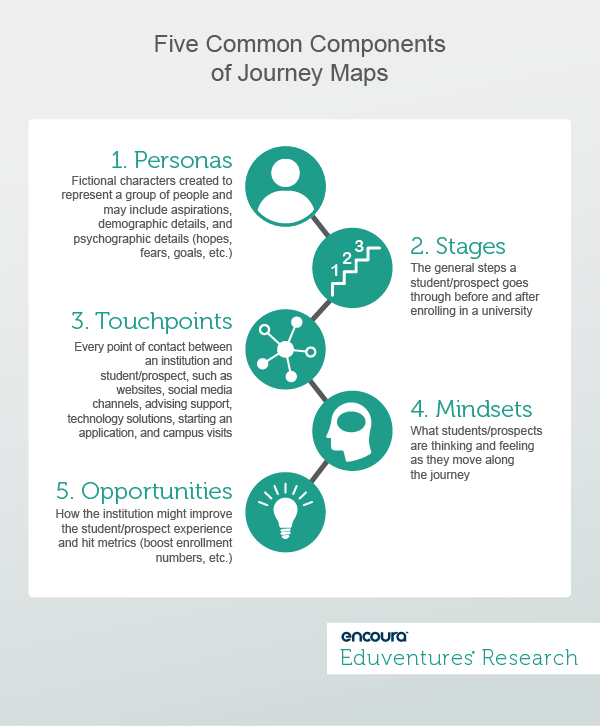 Five Common Components of Journey Maps